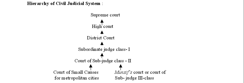 hierarchy of civil courts in india.png