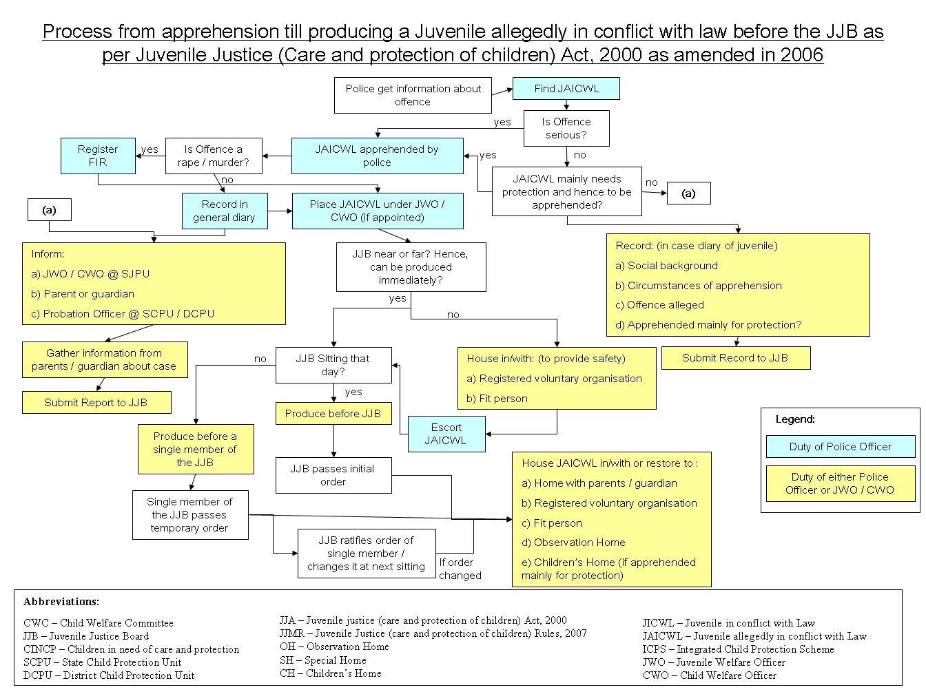 jja_juvenile_apprehension_to_jjb1.jpg