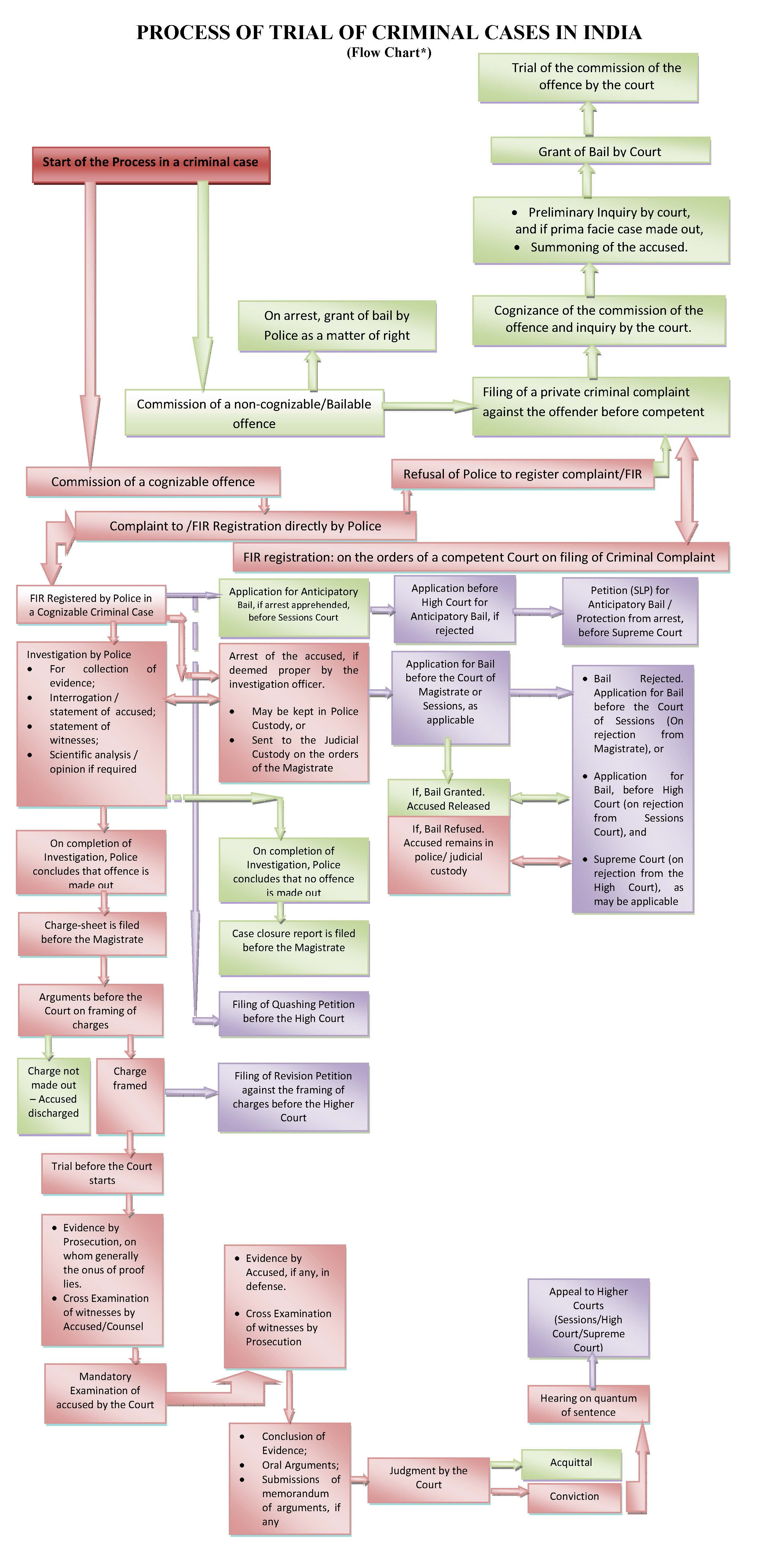 Process of Criminal Trial in India Flow Chart (2).jpg