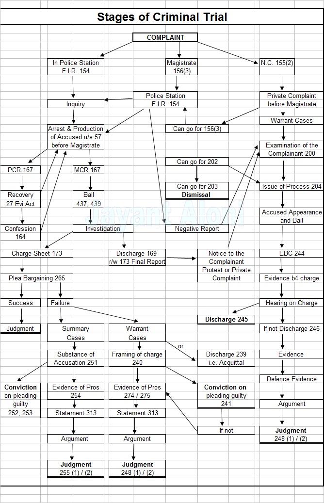 stages of criminal trial.jpg