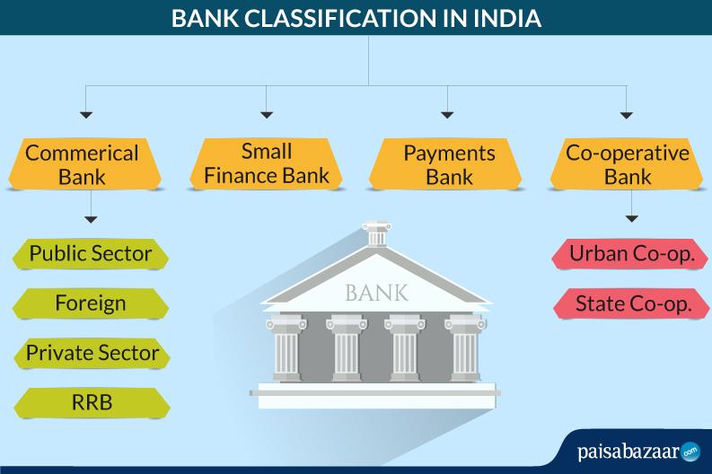 Bank Classification in India - Bhatt & Joshi Associates