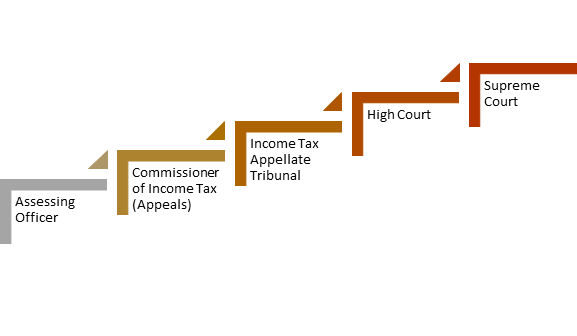 Appellate Hierarchy of Income Tax Law in India